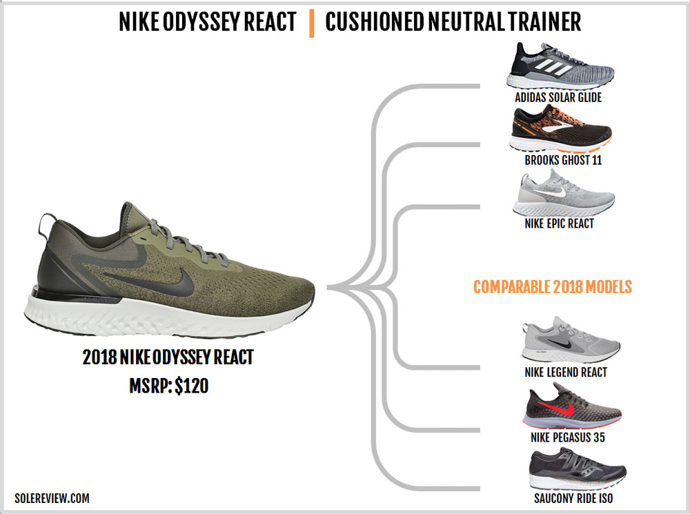 6054c4ec38f SIMILAR NEUTRAL CUSHIONED SHOES. Nike Odyssey React similar shoes