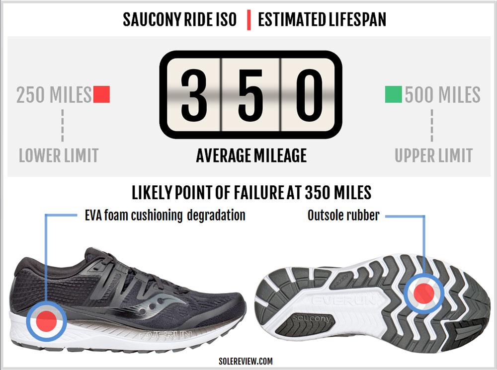 Saucony_Ride_ISO_durability