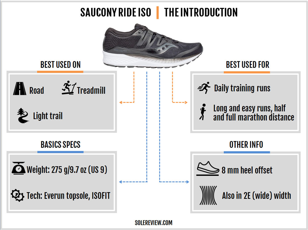 Saucony_Ride_ISO_introduction