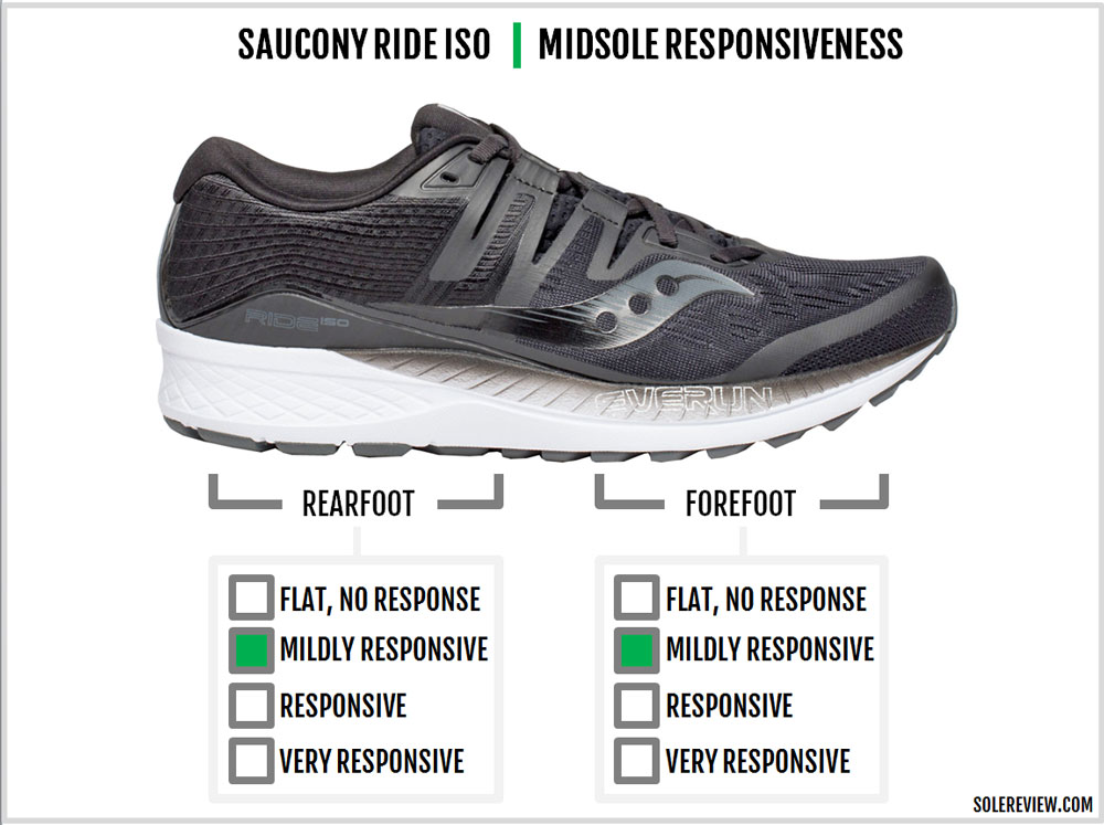 Saucony_Ride_ISO_responsiveness