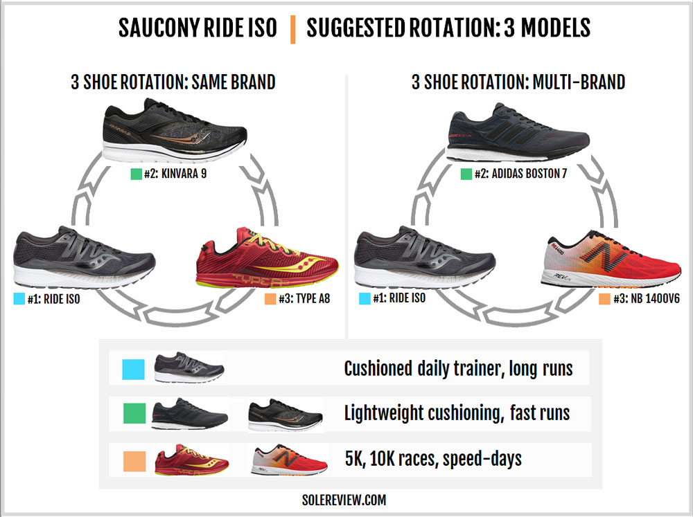 Saucony_Ride_ISO_rotation