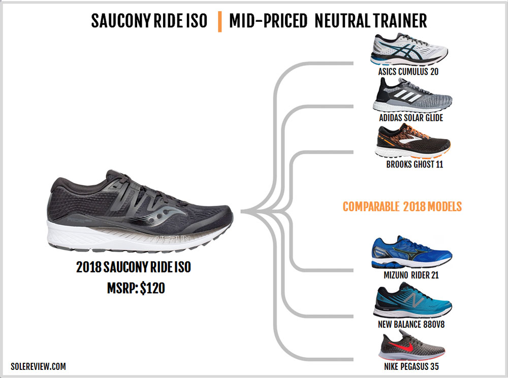 Saucony_Ride_ISO_similar_shoes