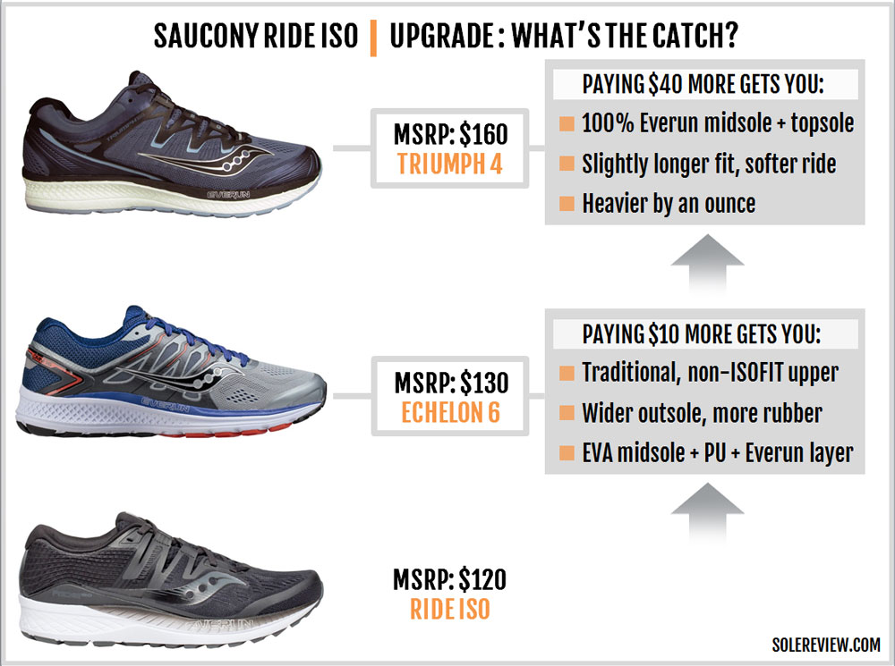 Saucony_Ride_ISO_upgrade