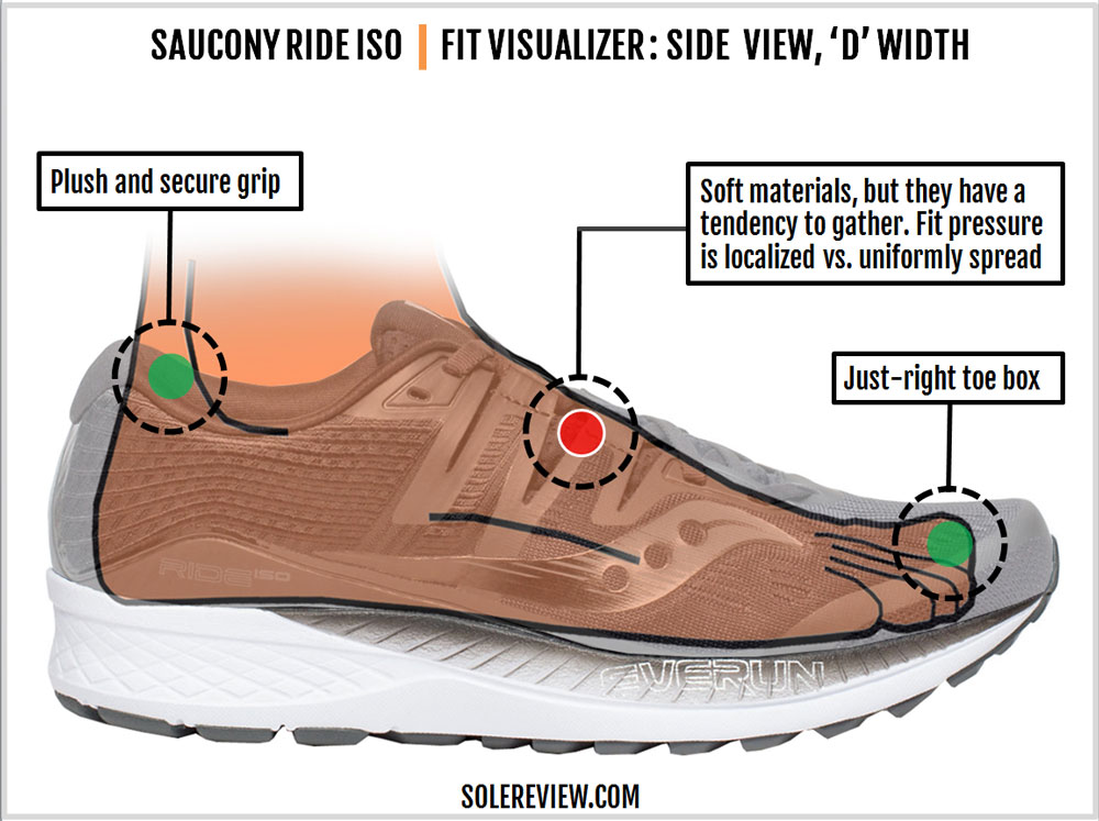 Saucony_Ride_ISO_upper_fit