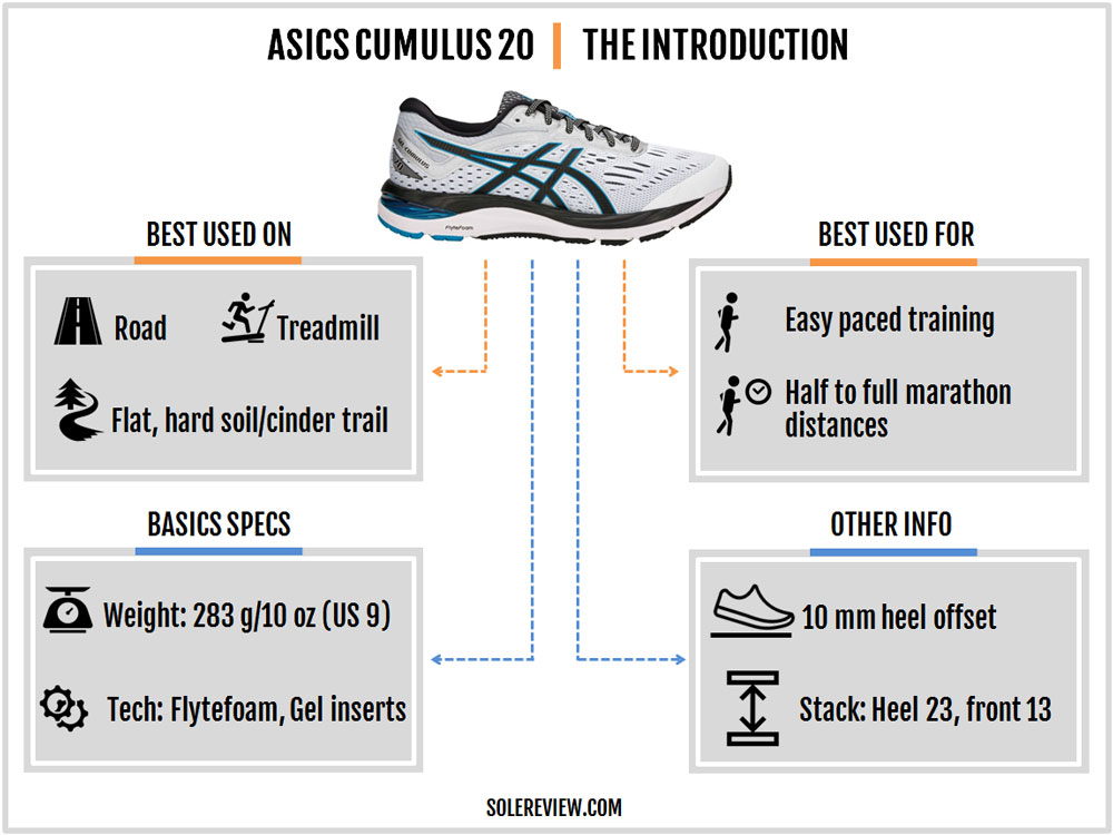 Asics Gel Cumulus 20 Review – Solereview