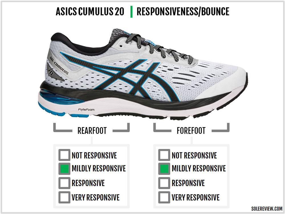 Asics_Cumulus_20_responsiveness