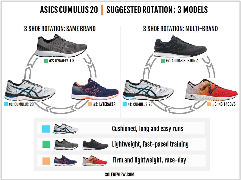 Asics_Cumulus_20_rotation