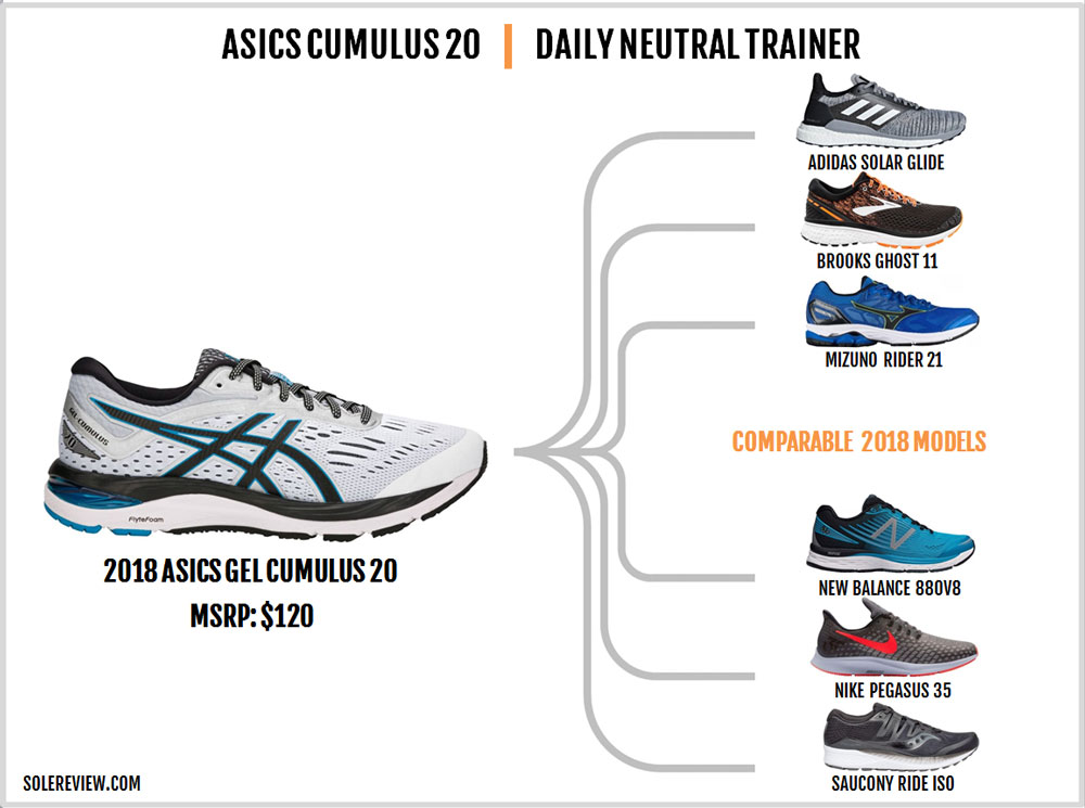 Asics_Cumulus_20_similar_shoes