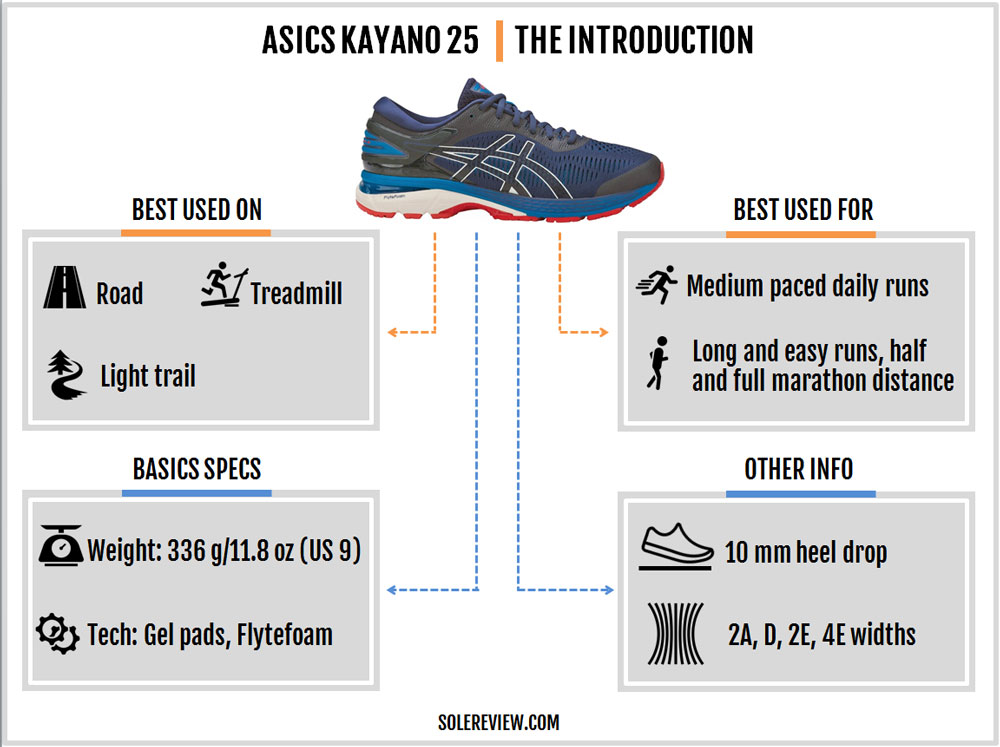 Asics_Gel_Kayano_25_introduction