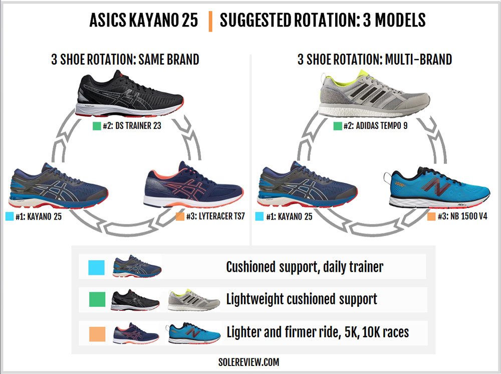 Asics_Gel_Kayano_25_rotation