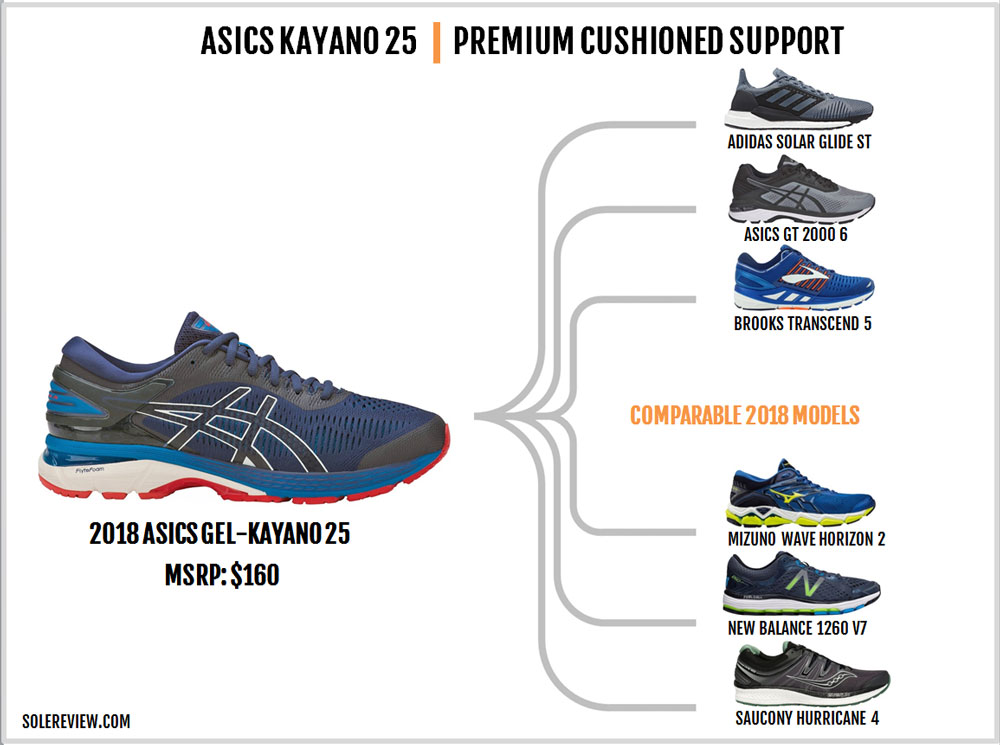 Asics_Gel_Kayano_25_similar_shoes