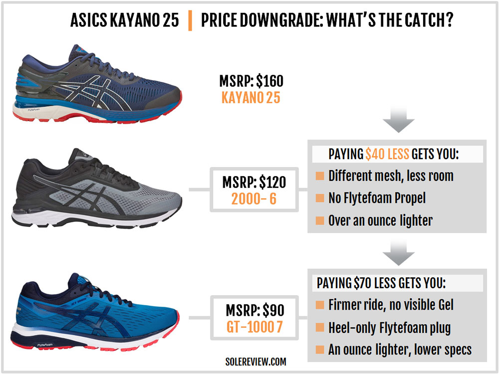 Asics_Gel_Kayano_25_upgrade_downgrade