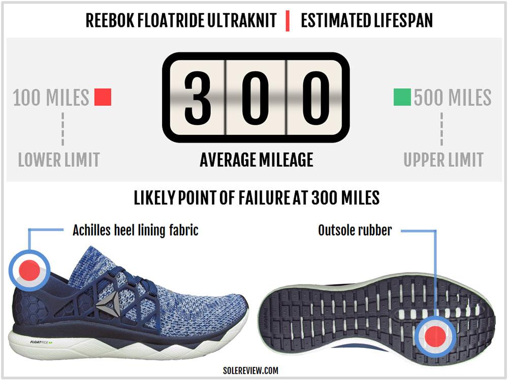 Reebok_Floatride_Run_durability