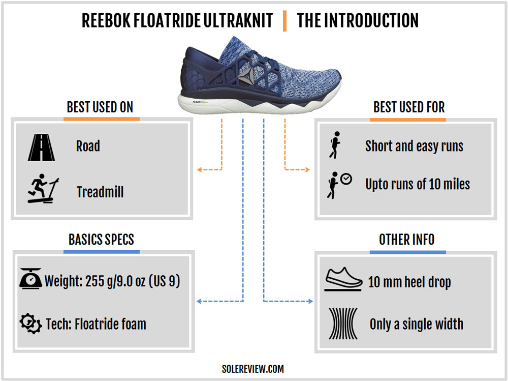 Reebok_Floatride_Run_introduction