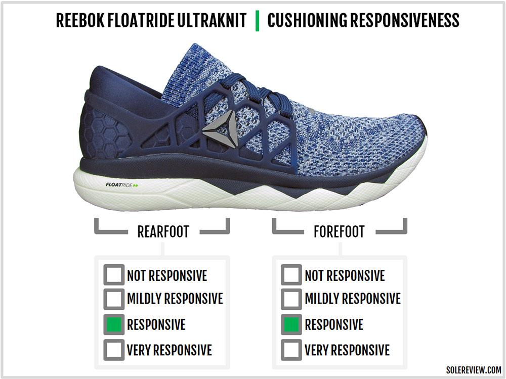 Reebok_Floatride_Run_reponsiveness