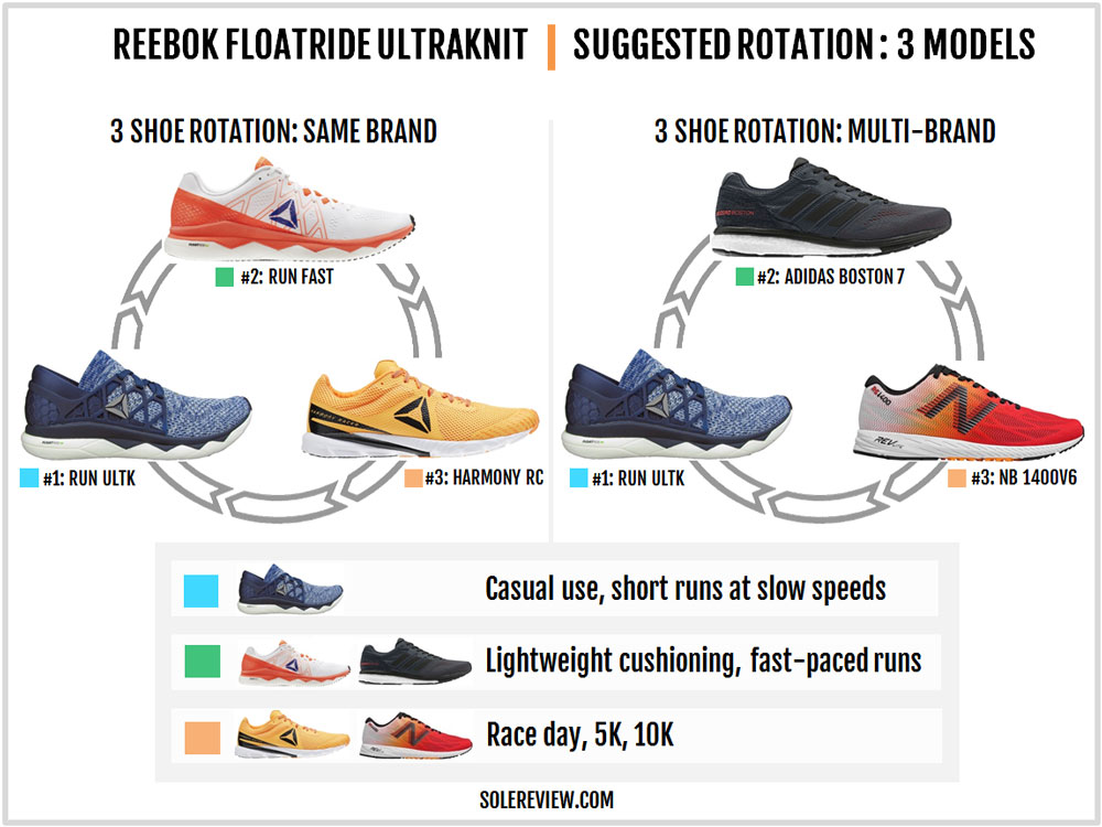 Reebok_Floatride_Run_rotation