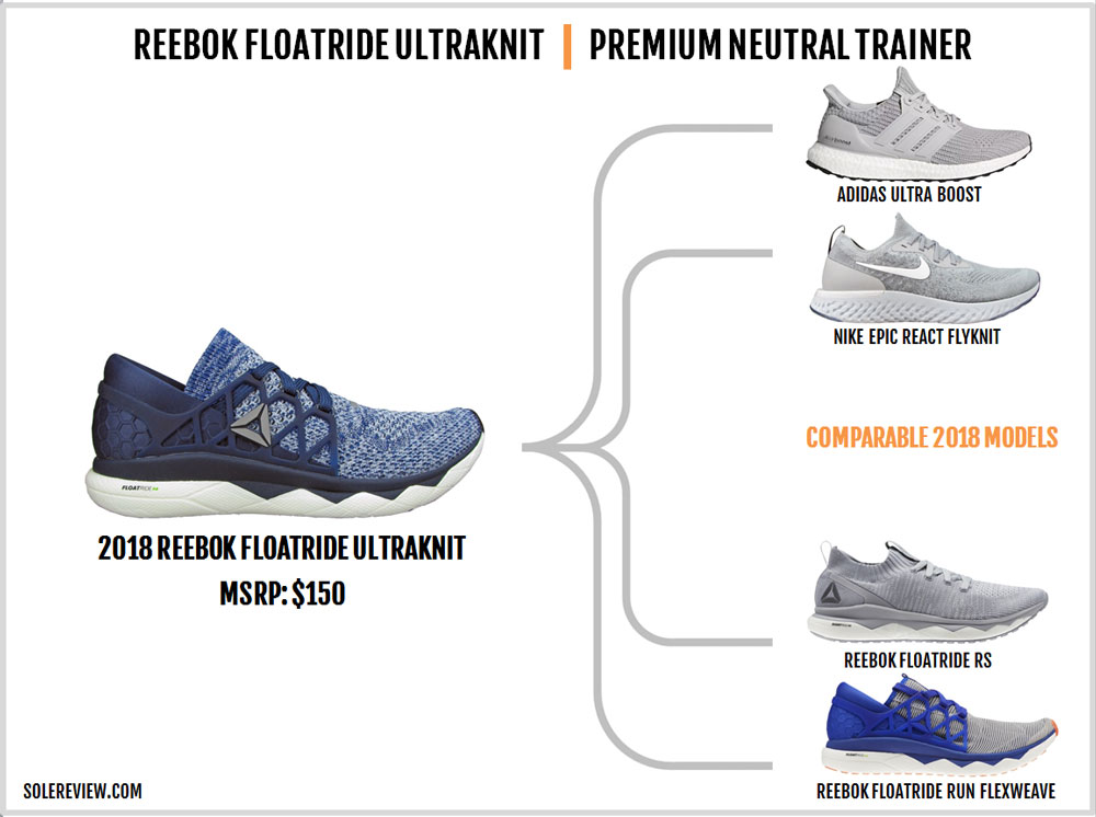 premium selection 059d7 7f3dc Reebok Floatride Run similar shoes