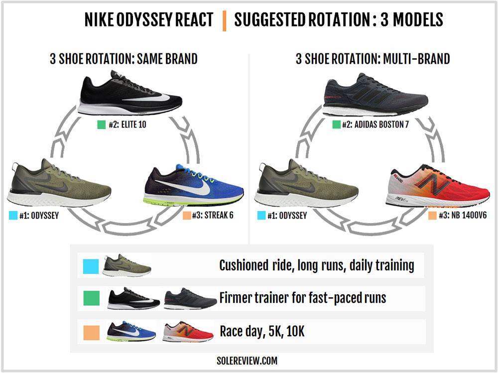 Nike_Odyssey_React_rotation