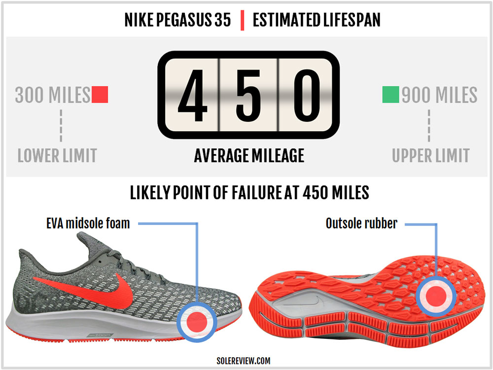Nike_Pegasus_35_durability