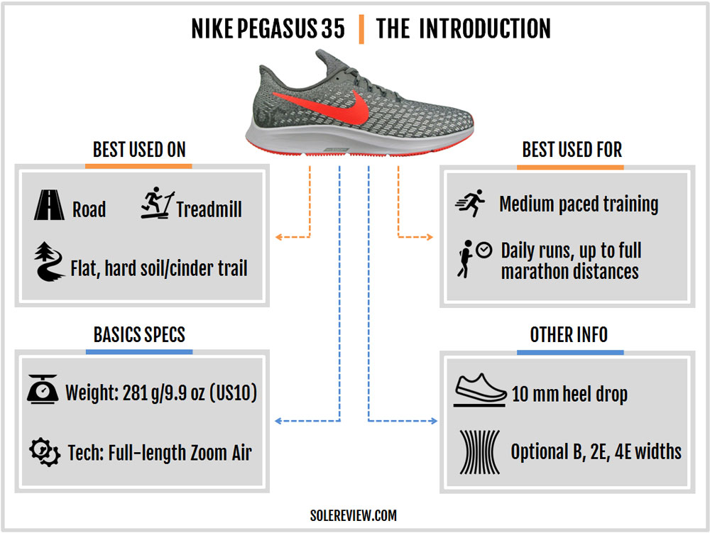 Nike_Pegasus_35_introduction