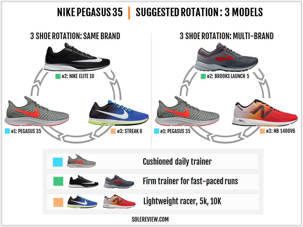 Nike_Pegasus_35_rotation