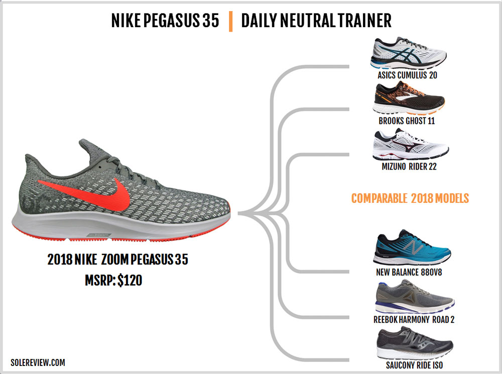 Nike_Pegasus_35_similar_shoes