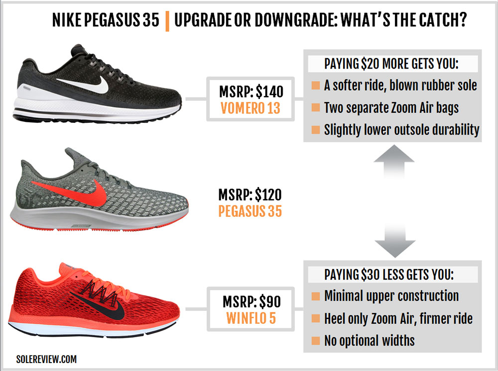 super popular 975a9 e59a2 Nike Air Zoom Pegasus 35 Review – Solereview