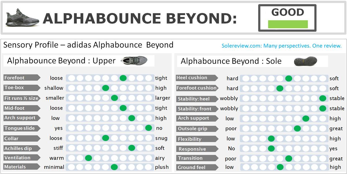 adidas_alphabounce_beyond_score