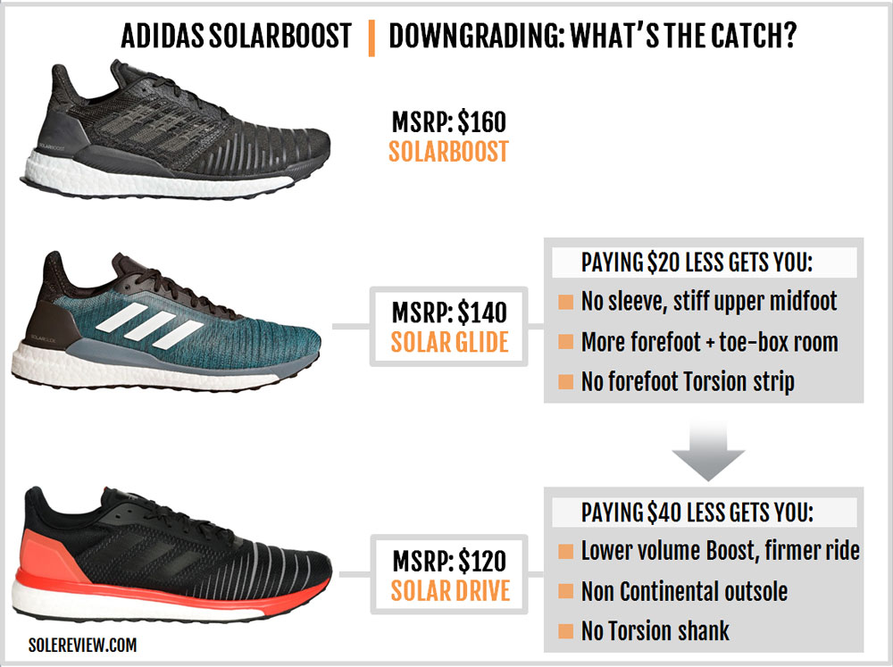 adidas_SolarBoost_downgrade_upgrade
