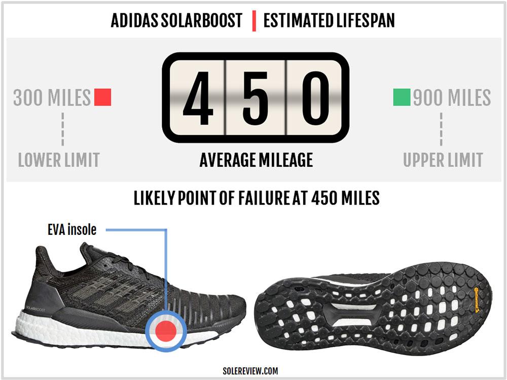 adidas_SolarBoost_durability