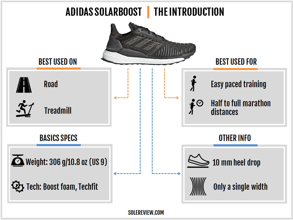 adidas_SolarBoost_introduction