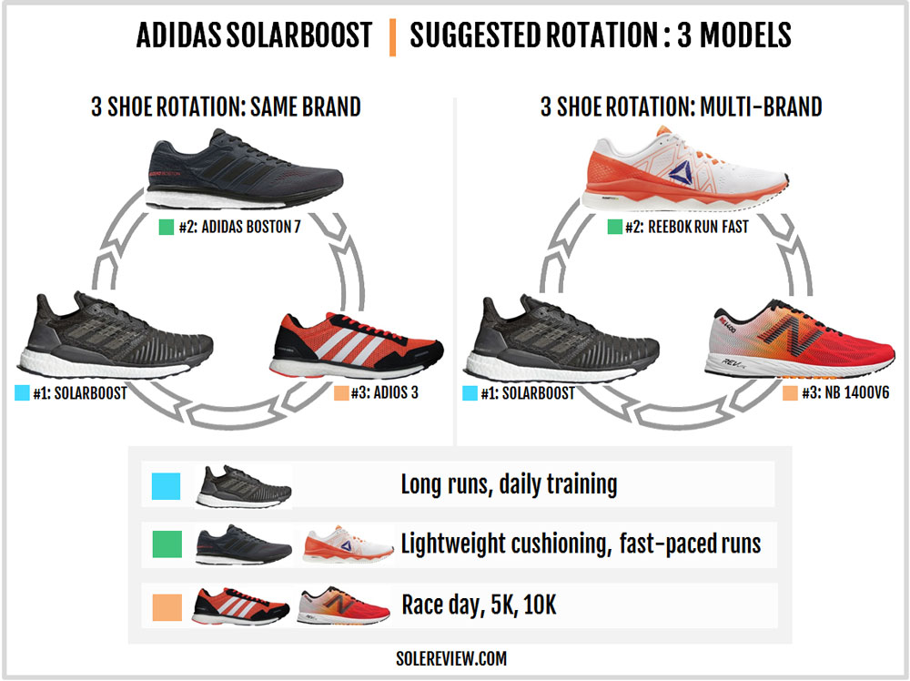 adidas_SolarBoost_rotation
