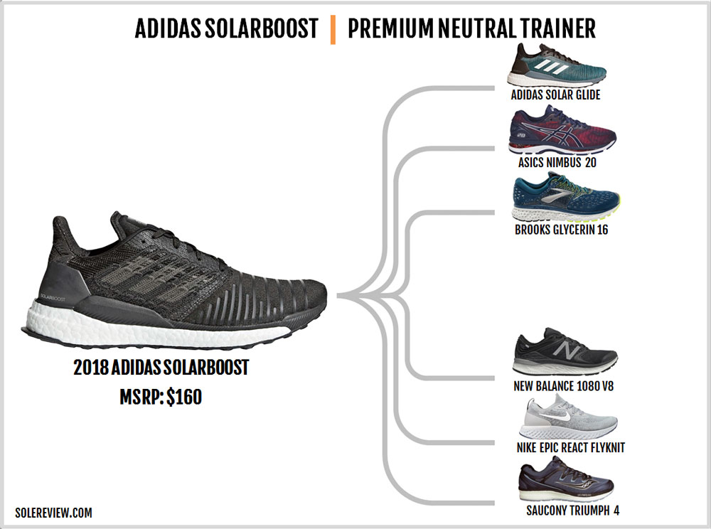 adidas_SolarBoost_similar_shoes
