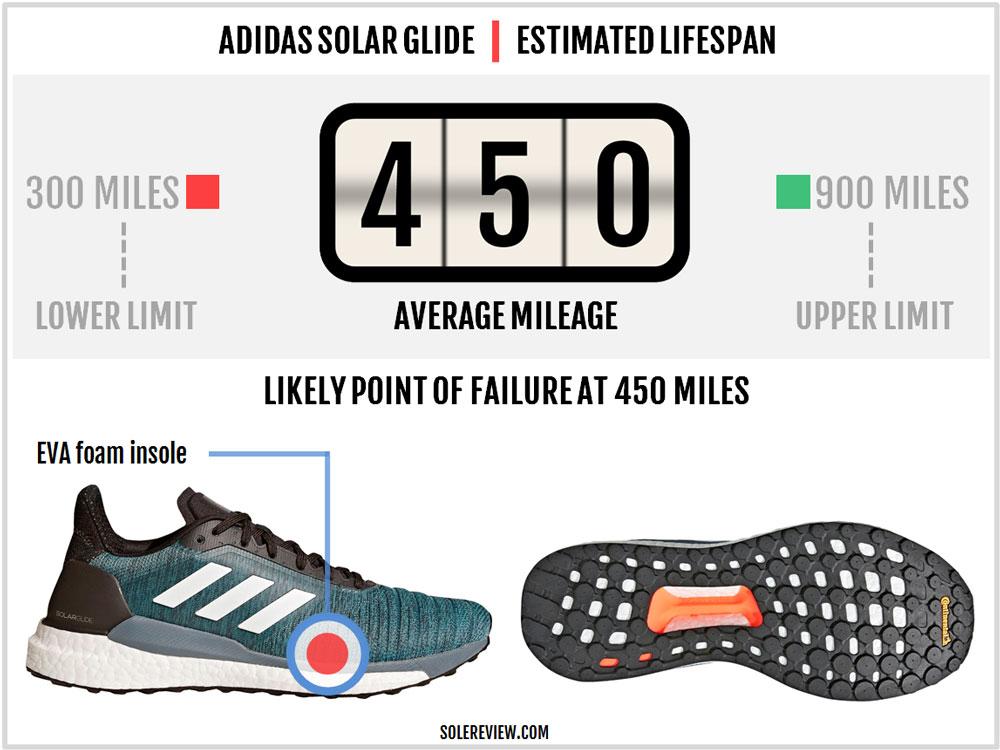 adidas_Solar_Glide_durability