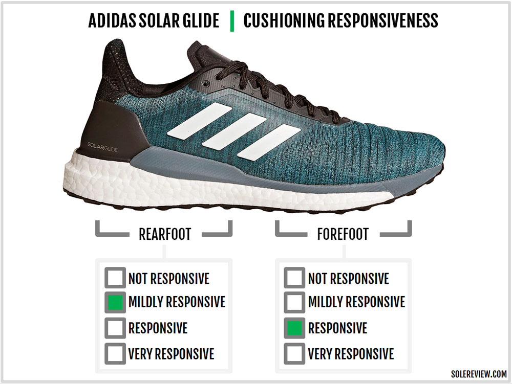 huge selection of 9d98c 99991 adidas Solar Glide responsiveness