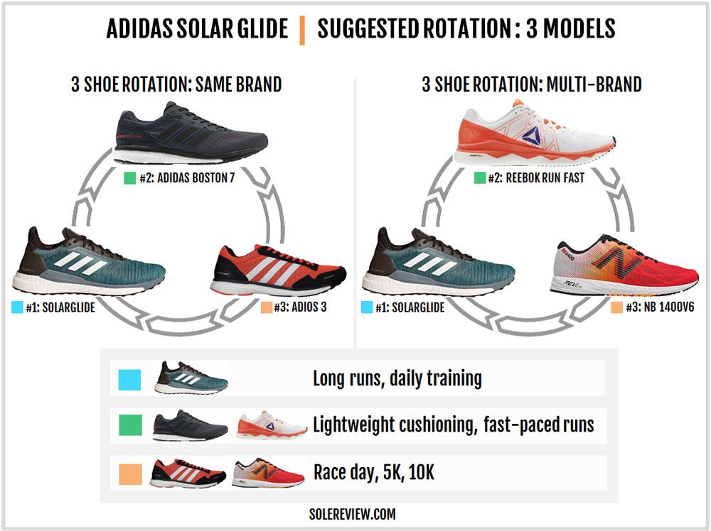 adidas_Solar_Glide_rotation