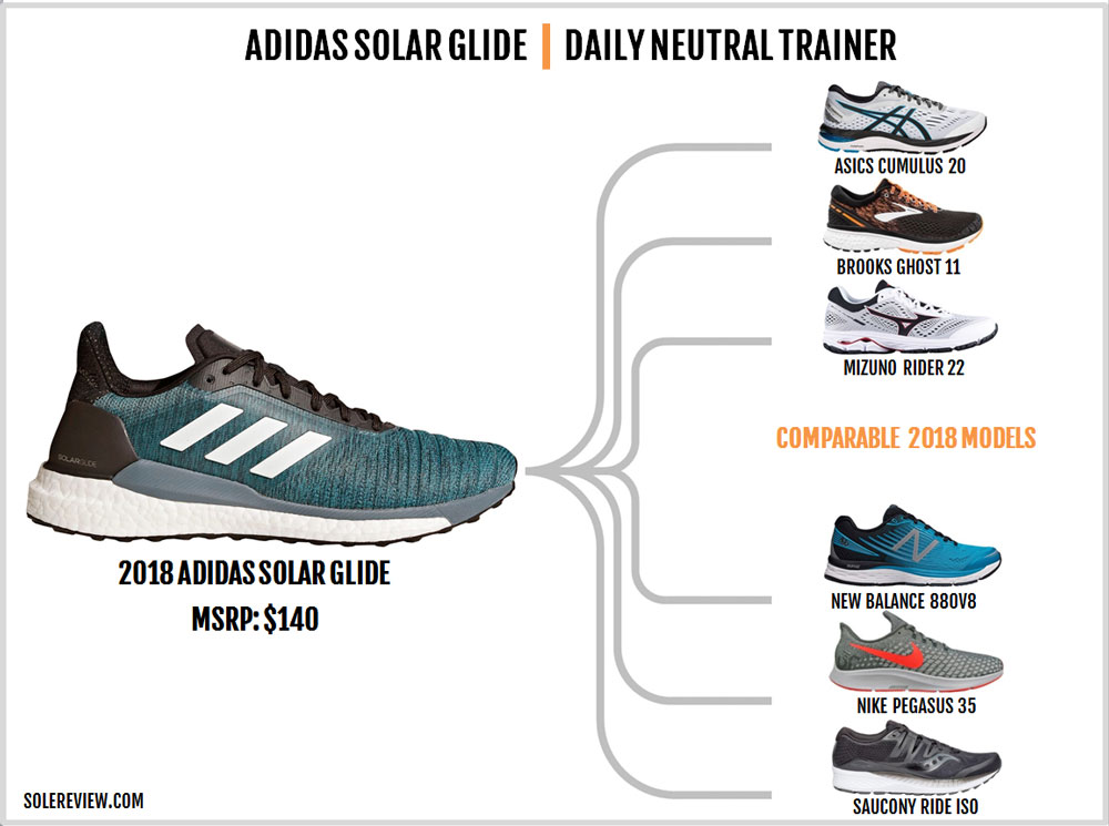 adidas_Solar_Glide_similar_shoes
