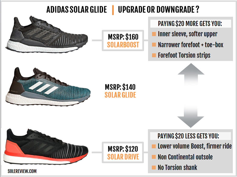 adidas_Solar_Glide_upgrade_downgrade