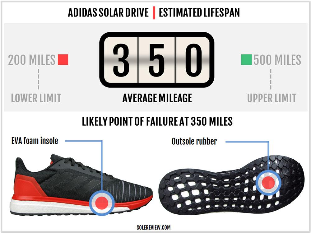 adidas_Solar_Drive_durability