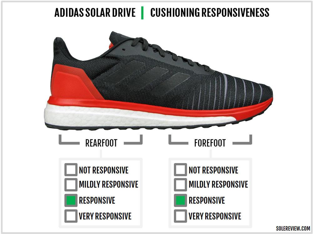 adidas_Solar_Drive_responsiveness