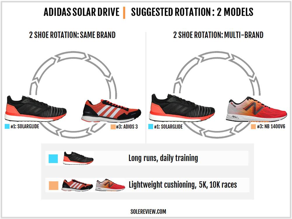 adidas_Solar_Drive_rotation