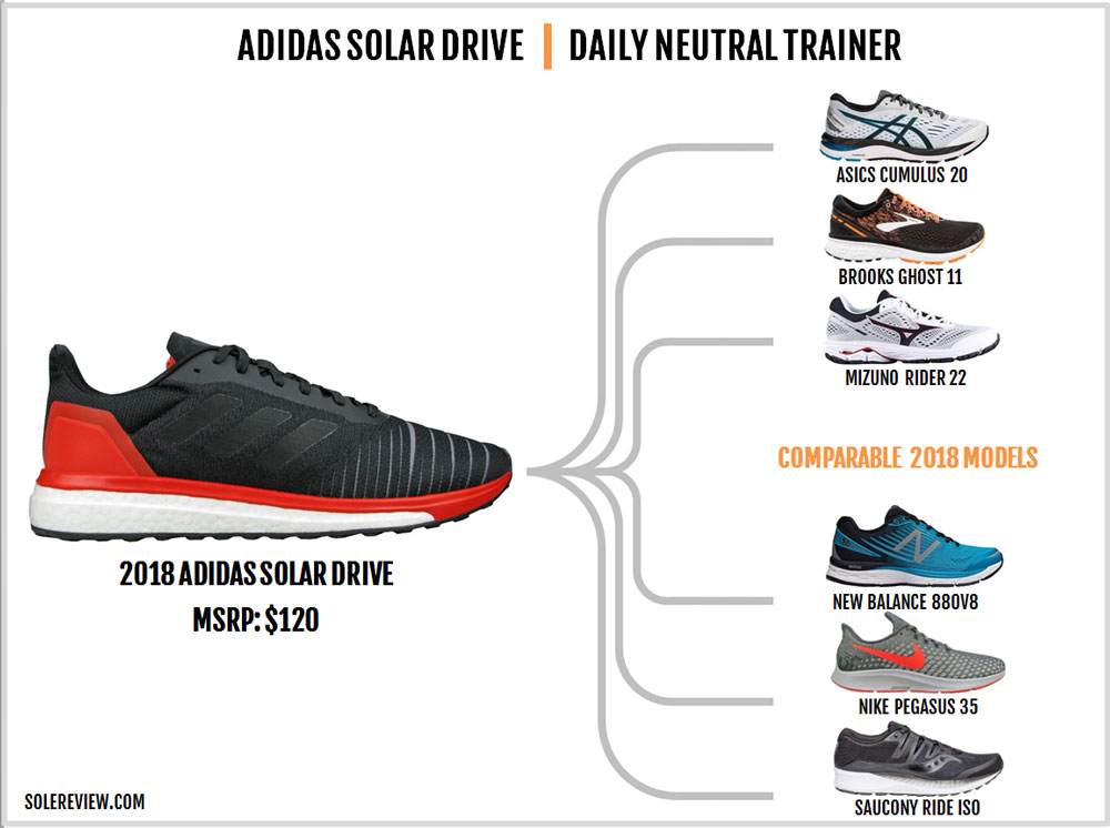 adidas_Solar_Drive_similar_shoes