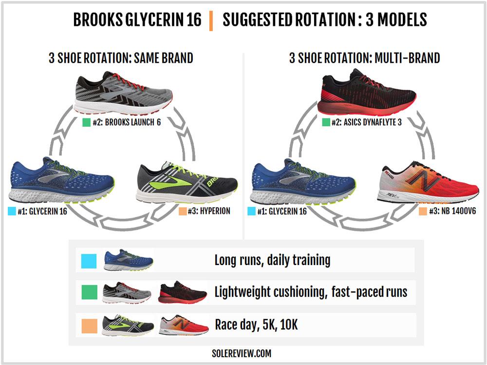 Brooks_Glycerin_16-rotation