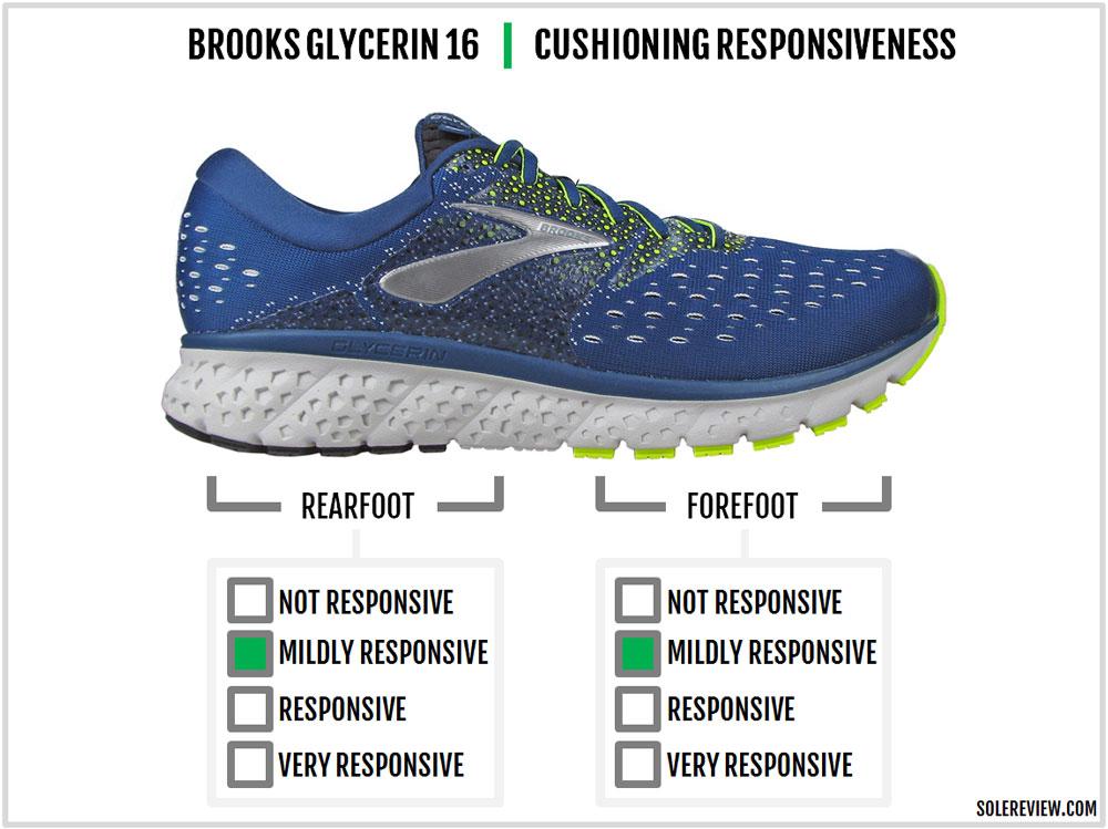 Brooks_Glycerin_16_responsiveness