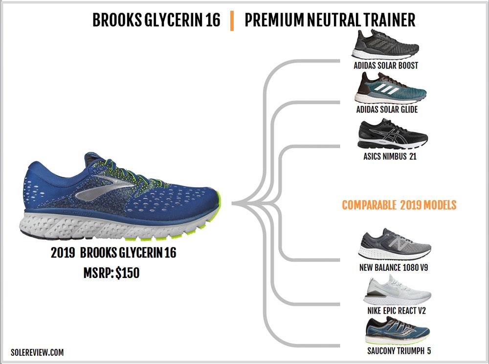 Brooks_Glycerin_16_similar_shoes