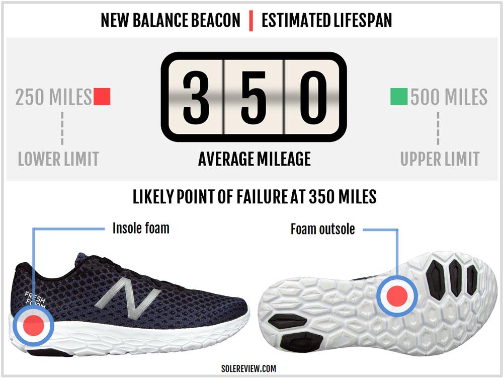 beacon new balance