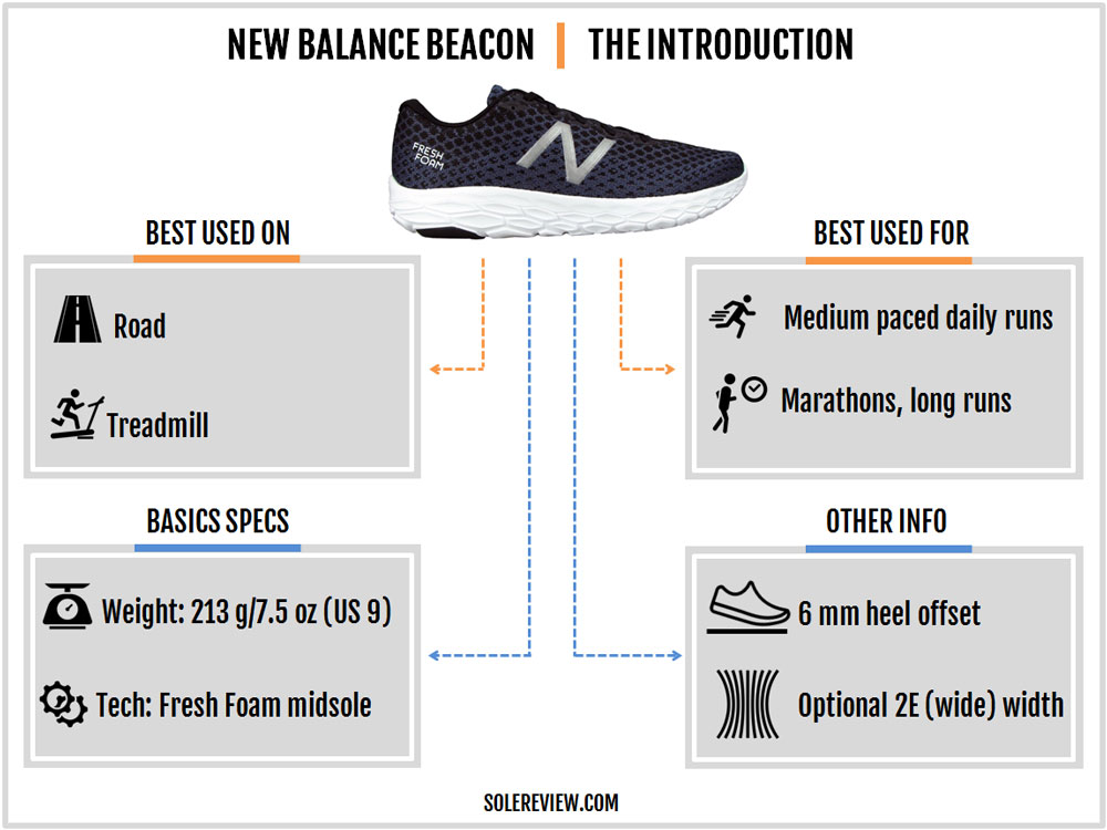 New_Balance_Beacon_introduction
