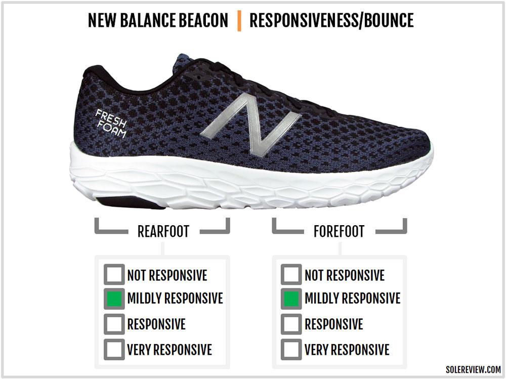 New_Balance_Beacon_responsiveness