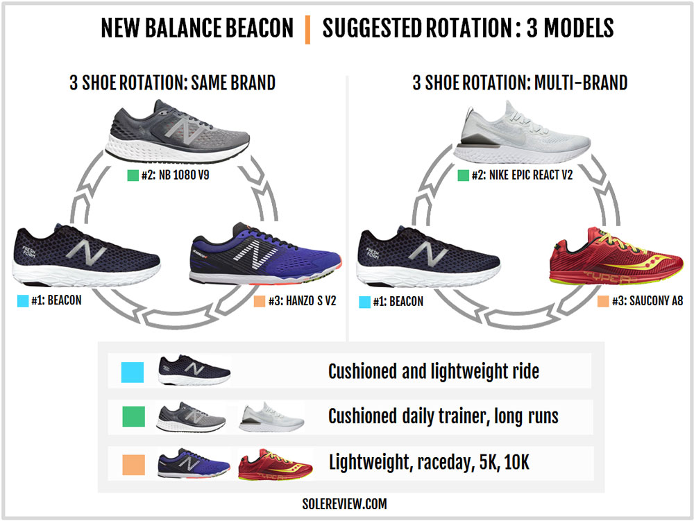 New_Balance_Beacon_rotation
