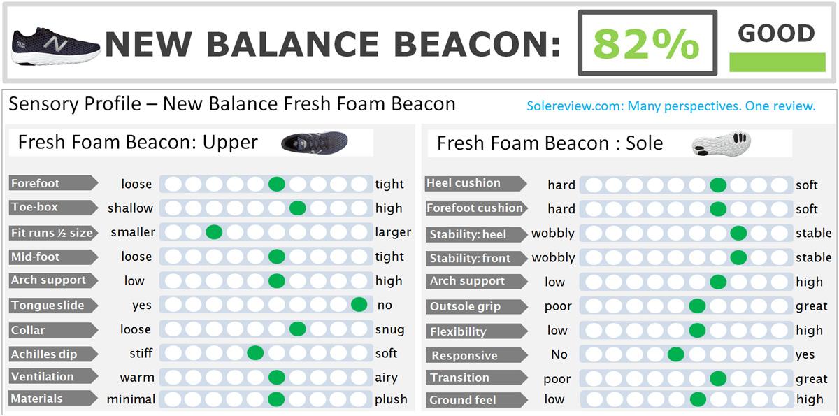 aa07b9a513c New Balance Fresh Foam Beacon Review – Solereview